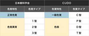 色覚タイプ表